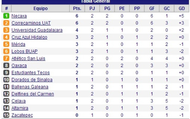 Tabla Descenso Ps. Equipo.
